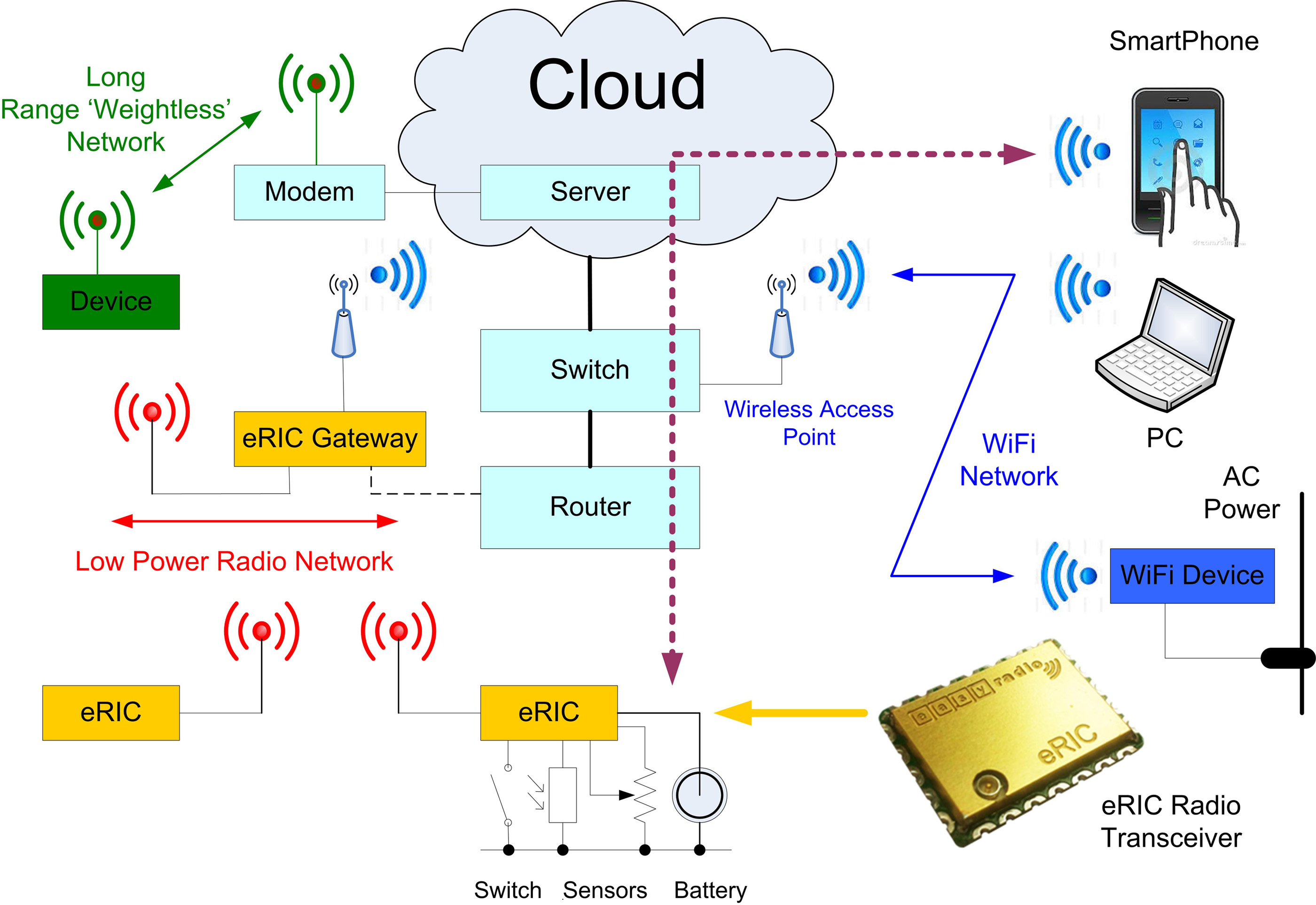 ZIGBEE,RFID, BLUETOOTH AND GSM BASED PROJECTS